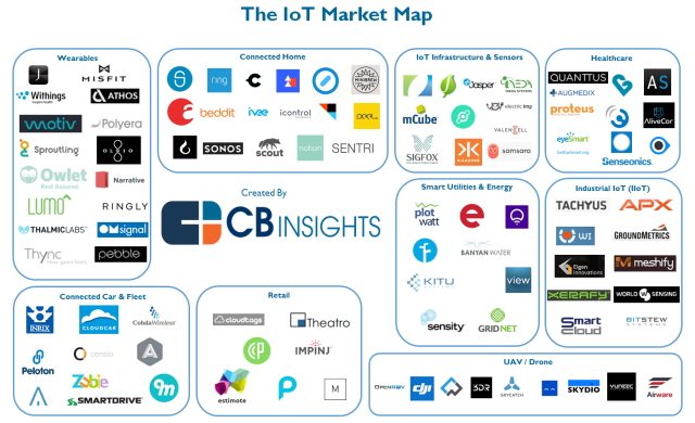 The Iot Startup Landscape Infographic What S The Big Data