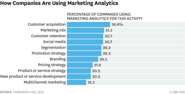 MarketingAnalytics_HBR