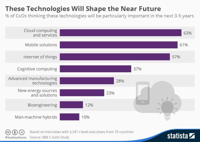 technologies-of-the-future-cloud-mobile-tech