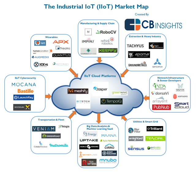 56 Startups Disrupting the Industrial IoT