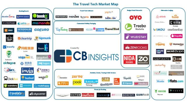 CBInsights_travel.tech