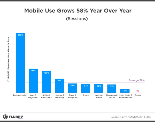 Mobile app usage rose 58 in 2015 whats the big data mobilegrowth ccuart Images
