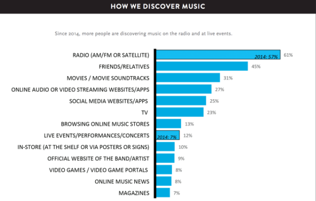 Music_discovery_2015.png