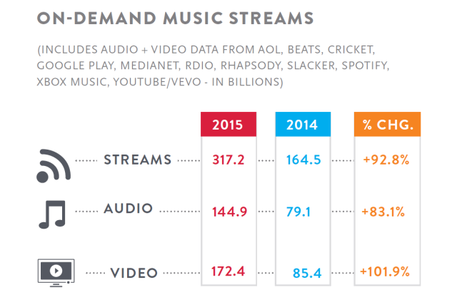 music_streaming_2015