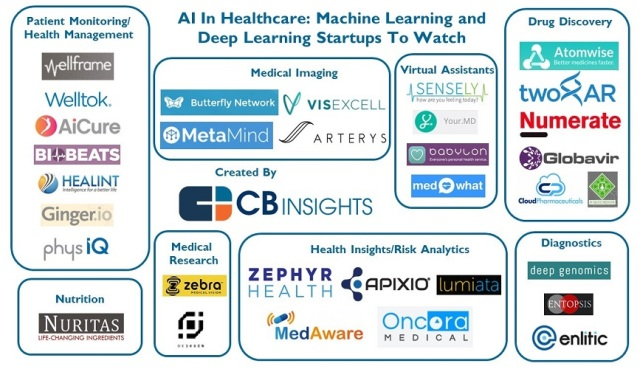 CBInsights_AI_healthcare