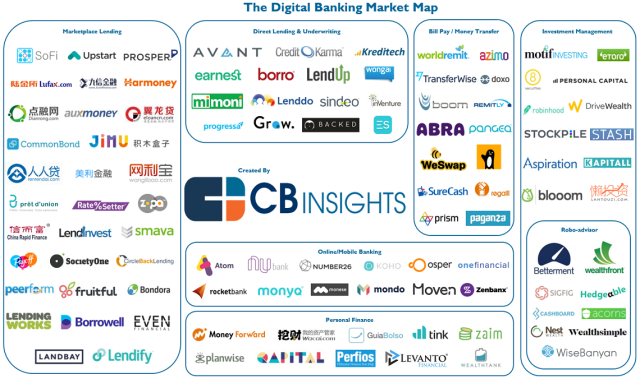 102 Startups Digitally Disrupting Banking What S The Big