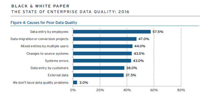 data_quality_causes