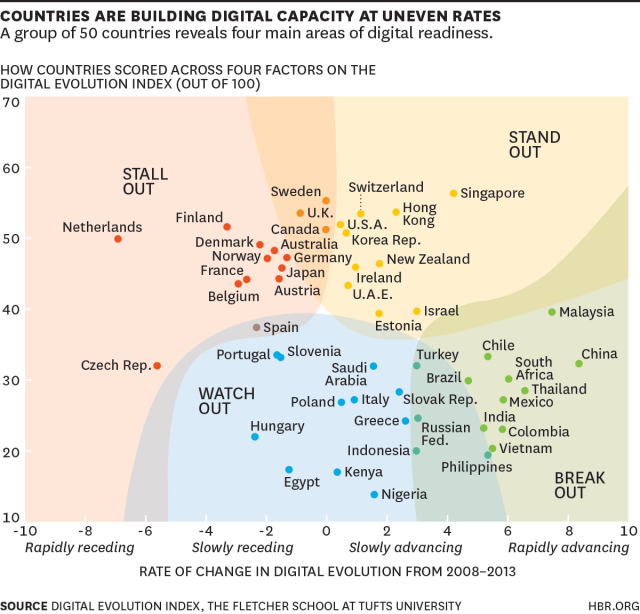 The Evolution Of Digital Capacity By Country What 39 S The