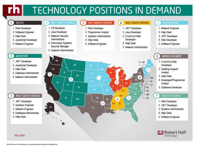 Big Data Engineer Top Technology Job in 2016 | What's The