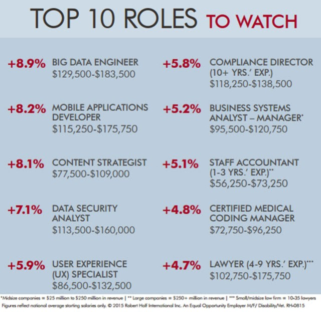 jobs_top-ten-to-watch_2016