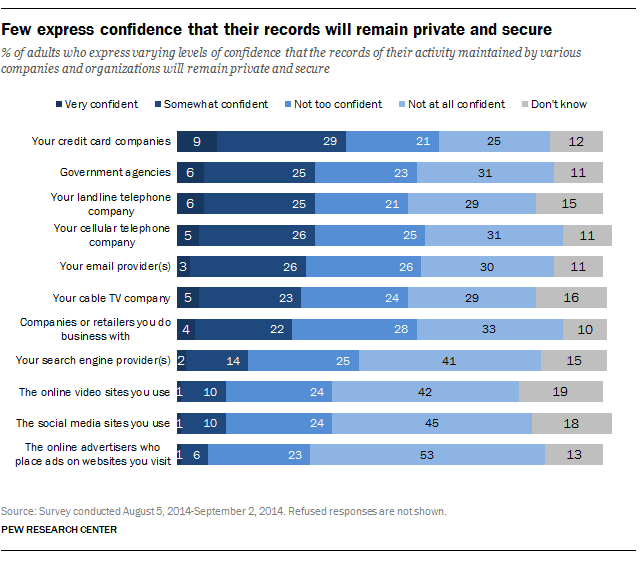 The Data On Americans And Data Privacy What S The Big Data