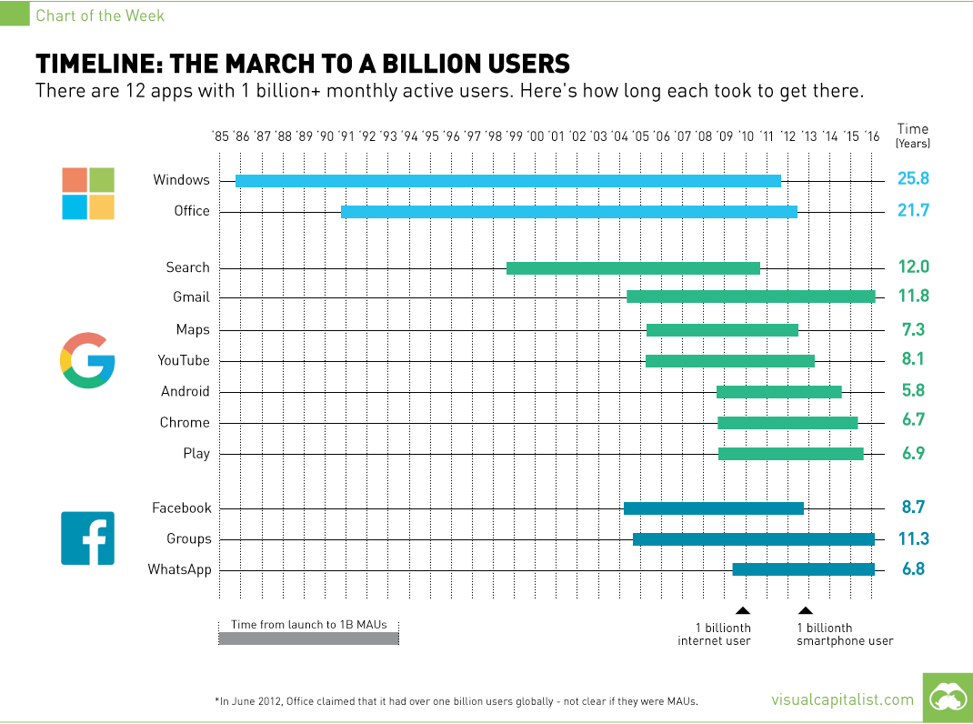 12 apps with 1 billion users