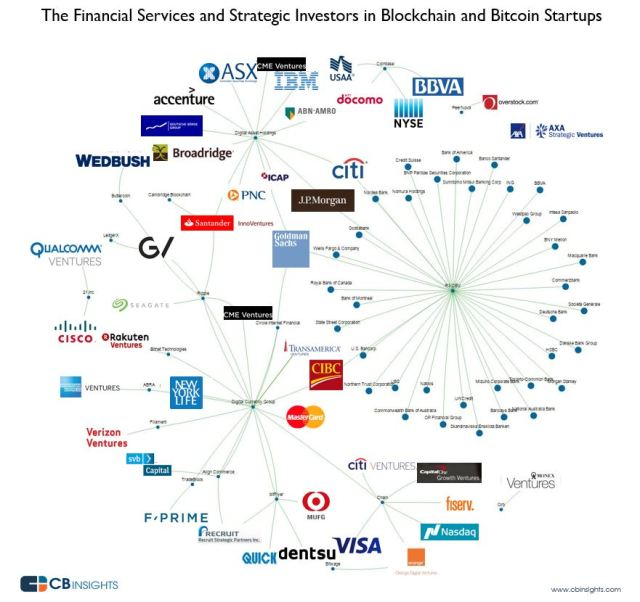 Bitcoin And Blockchain Startups What S The Big Data