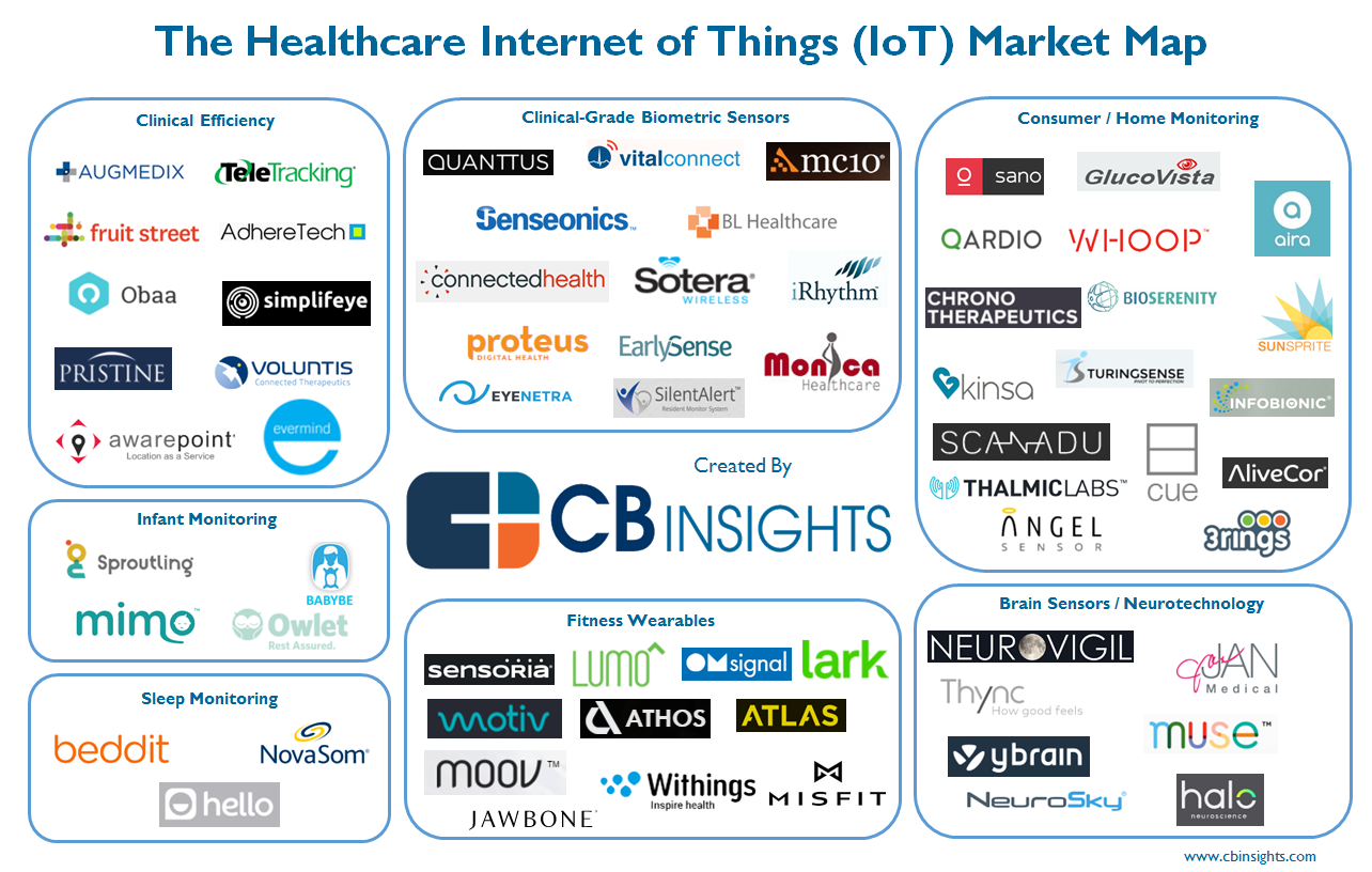 64 Healthcare Iot Startups And Market Landscape What S