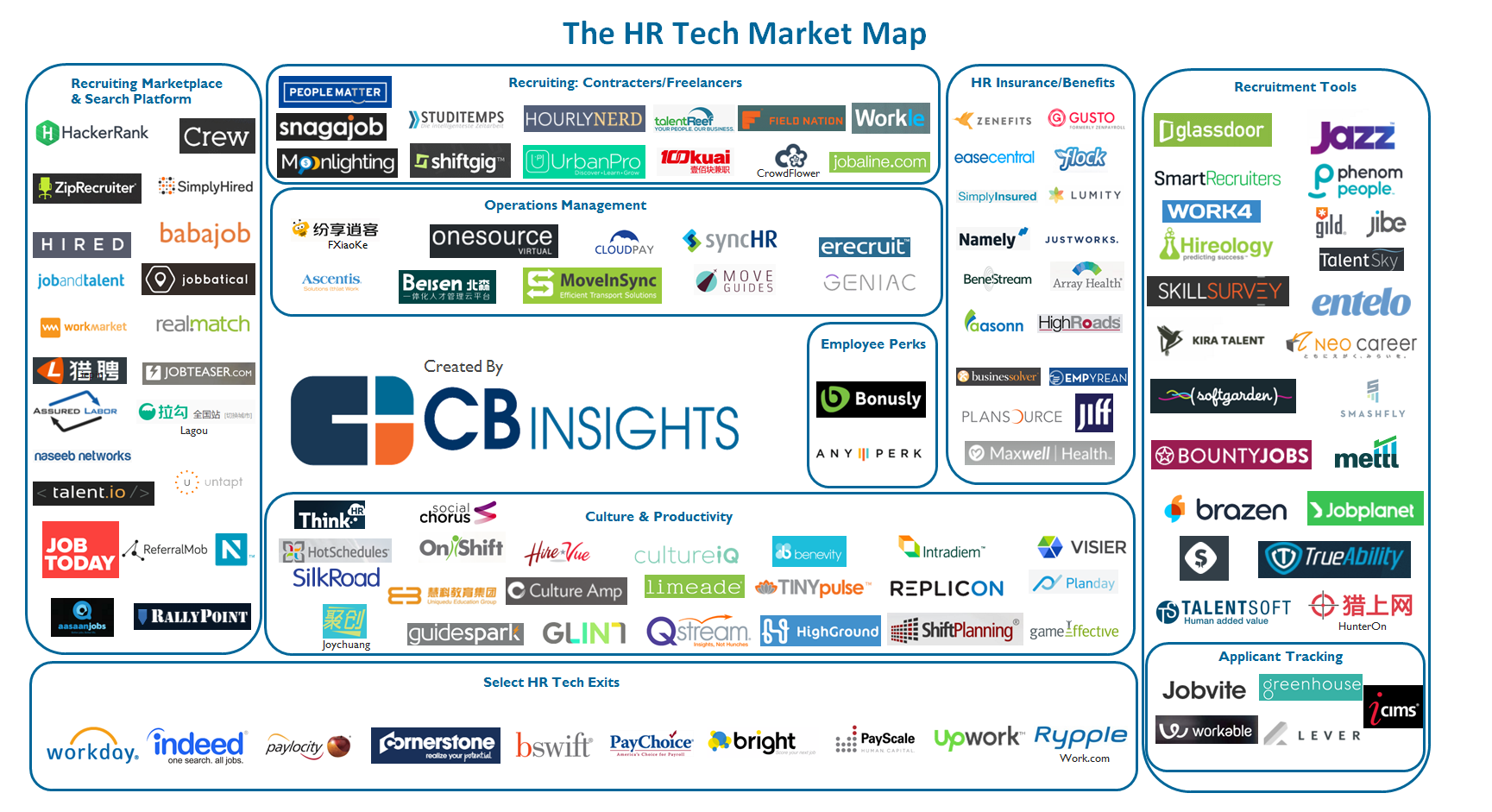 125 Hr Tech Startups And Market Landscape What S The Big