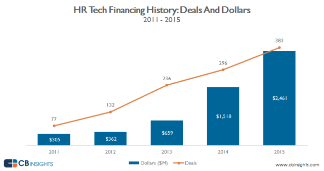 CBInsights_HR.tech_annual.deals