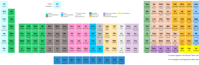 CBInsights_India_periodic.table