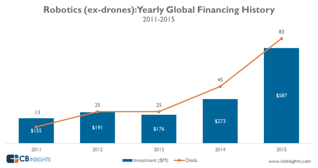 CBInsights_robotics_yearly_funding