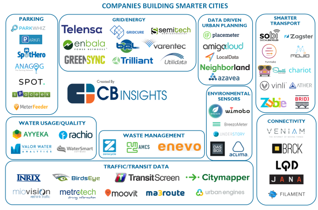 56 Smart City Startups What S The Big Data