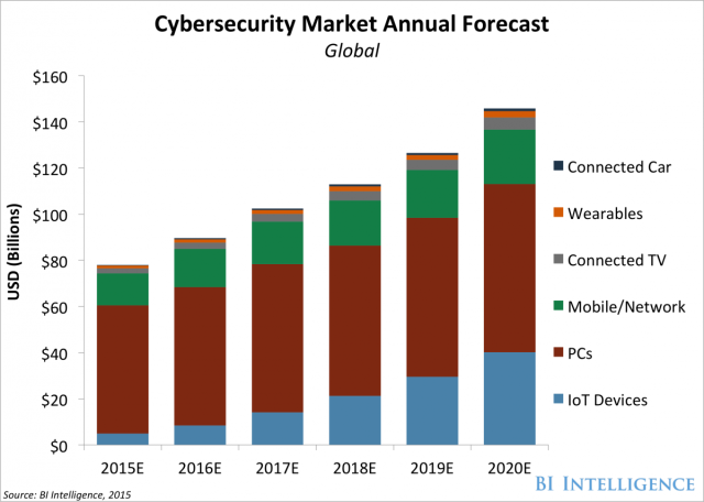 Market For Securing Iot Devices Will Increase 5x Over Next