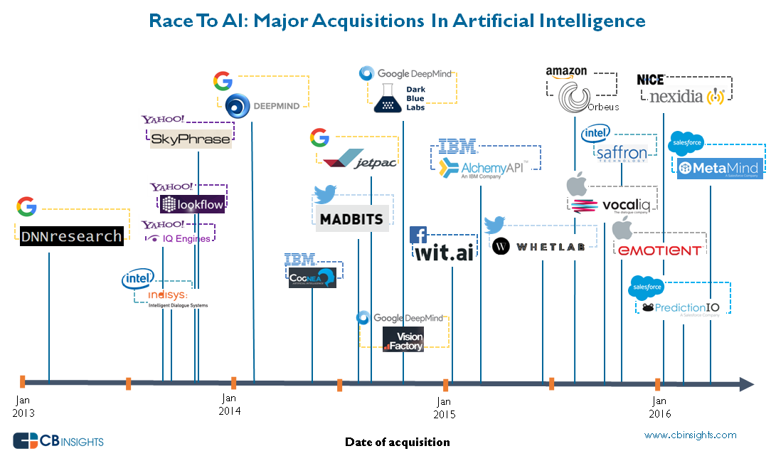 Artificial Intelligence Ai Exits 2013 2016 What S The