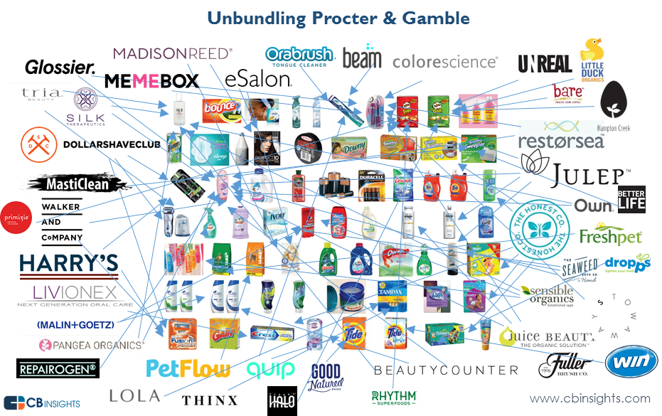 proctor and gamble target emerging markets From scdigest's on-target e-magazine  sept 21 , 2011 supply chain news: procter & gamble, others target low income consumers.