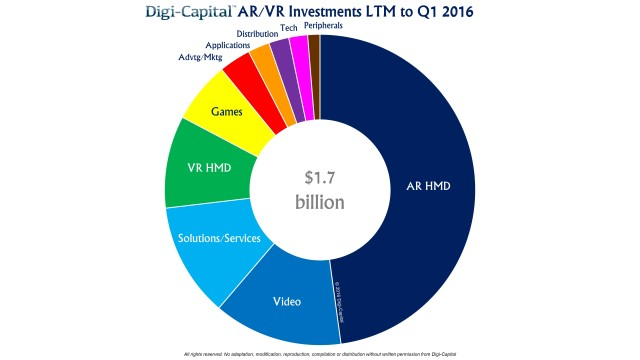 AR-VR-investment-LTM-to-Q1-2016=digitcapital