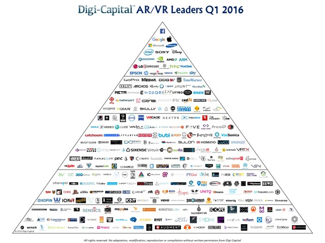 ARVR-Leaders-Q1-2016-digitcapital