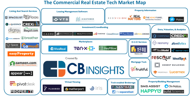 CBInsights_CommercialRE