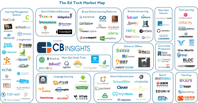 106 Ed Tech Startups Disrupting Education