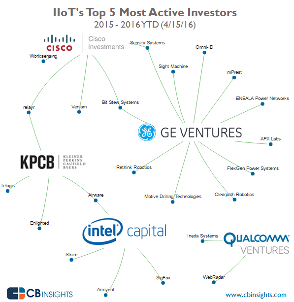 CBInsights_IIoT_top_investors
