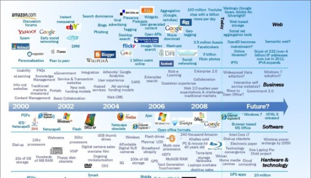 Internet-of-things-history