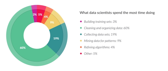 Data Scientists Spend Most of Their Time Cleaning Data