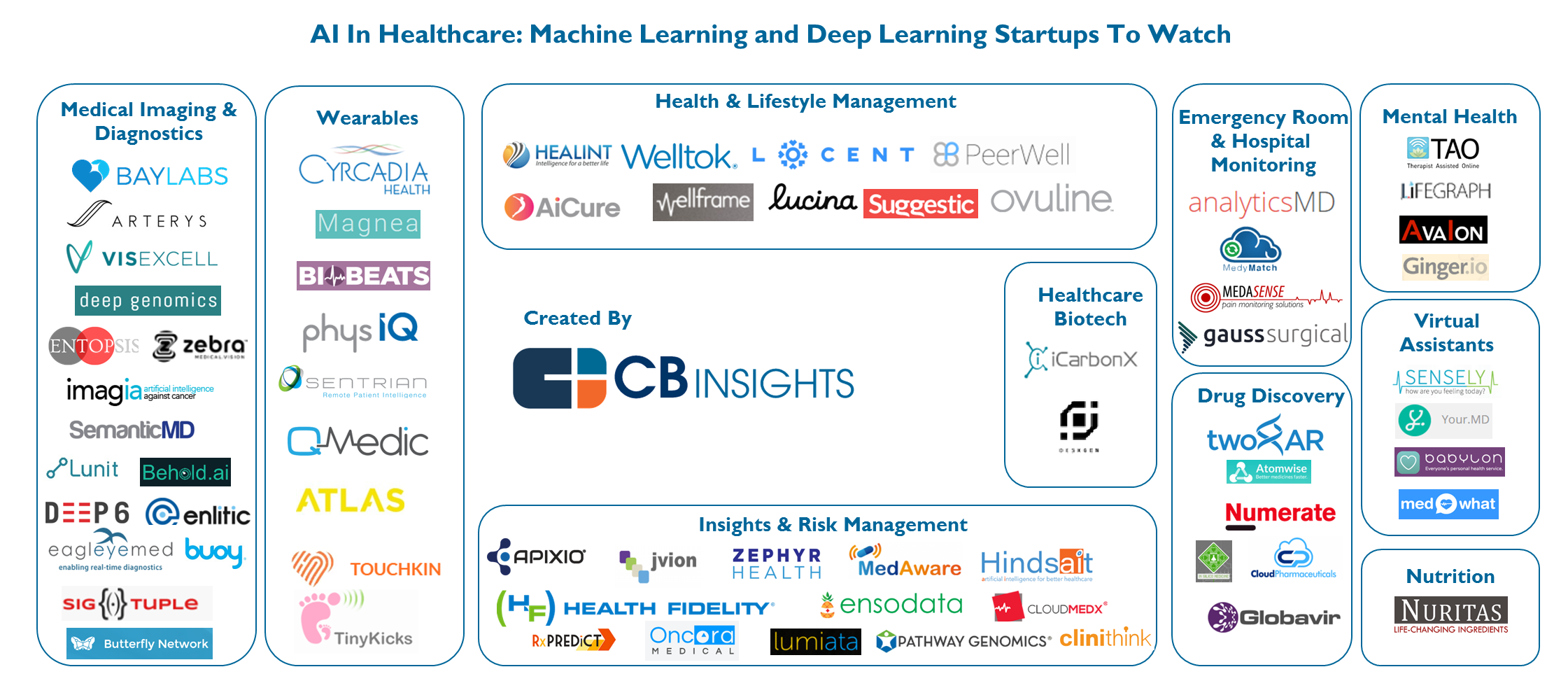 Artificial Intelligence Startups In Healthcare What S