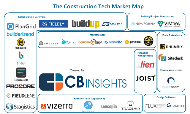 CBInsights_CONSTRUCTION
