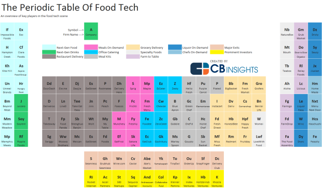 CBInsights_food-tech