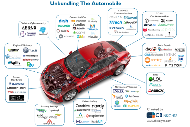 CBInsights_unbundling-car