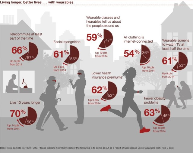 Wearables-PWC