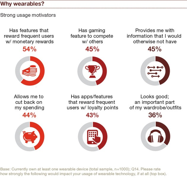 Wearables_Pwc-why