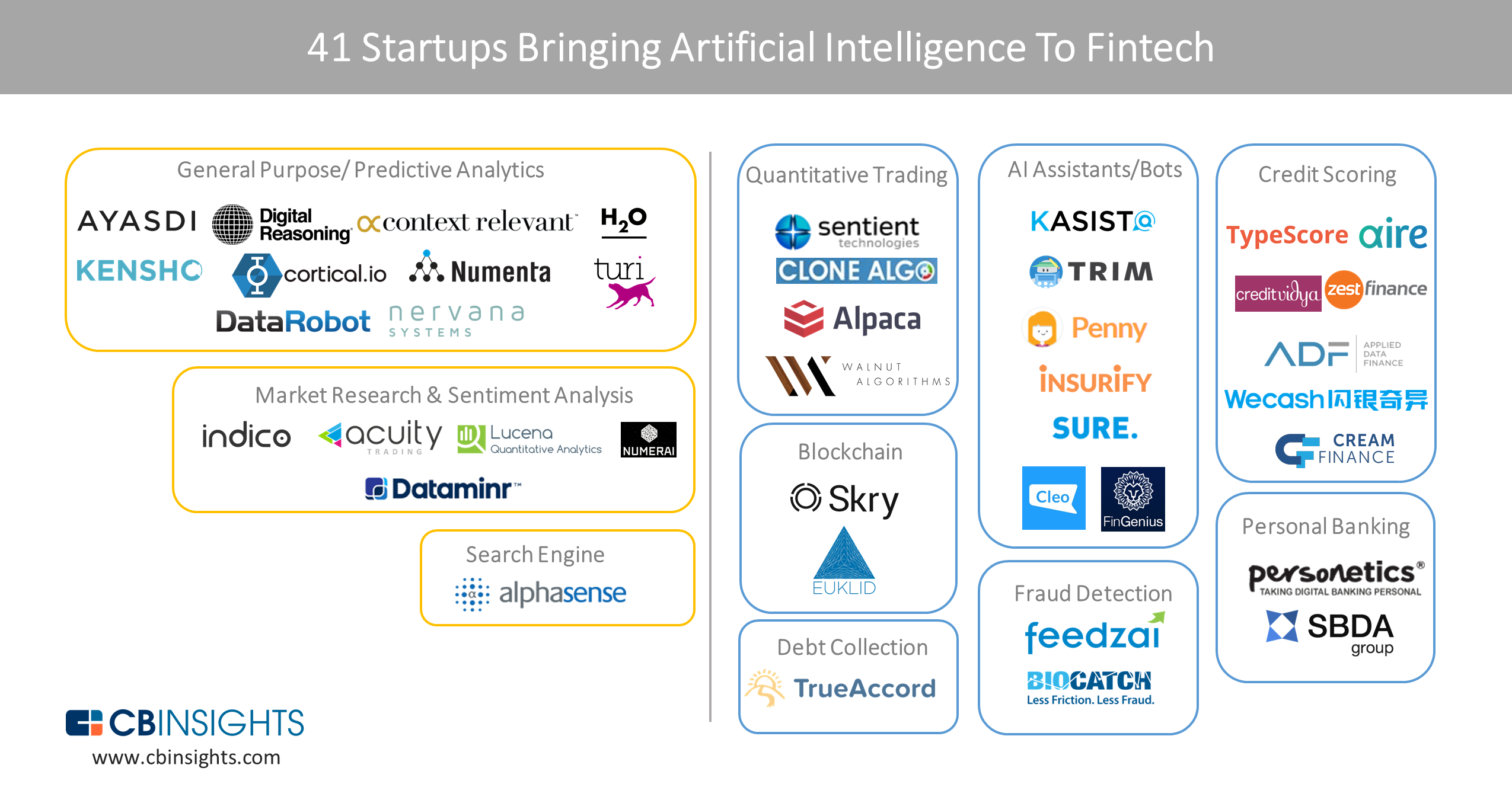 41 Startups Bringing Ai To Fintech What S The Big Data