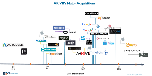 CBInsights_ARVR_acquisitions