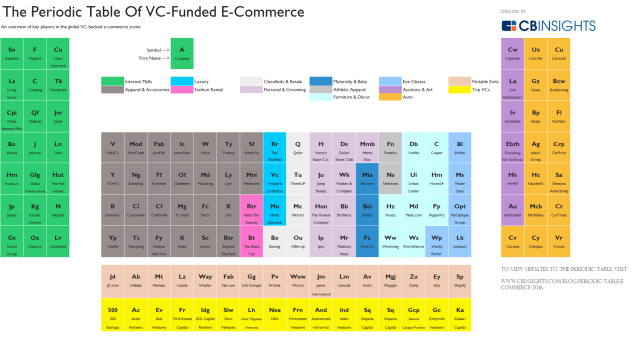 CBInsights_ecomm-periodic-table-7.19