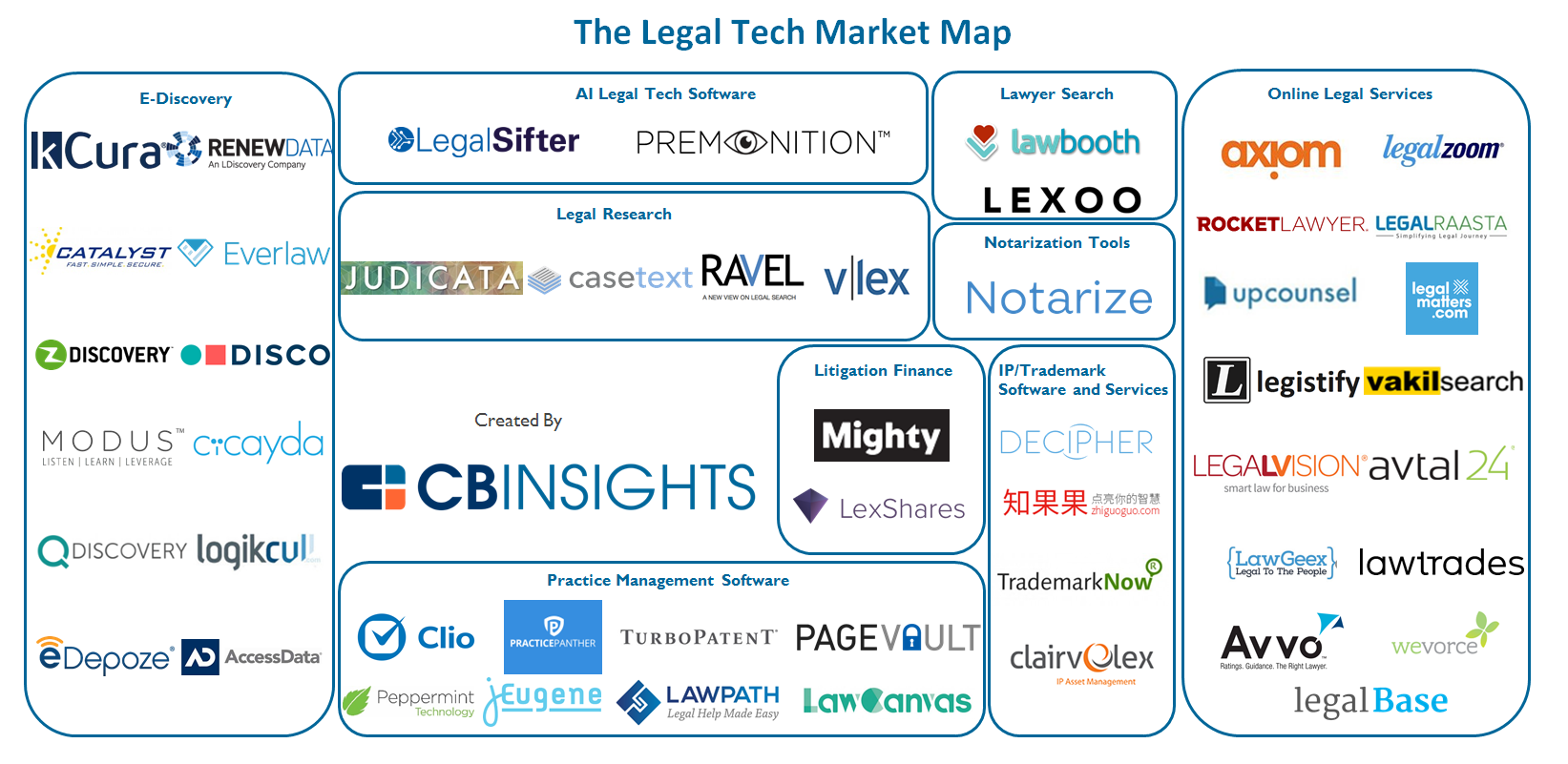 50 Startups Disrupting The Legal Services Industry What
