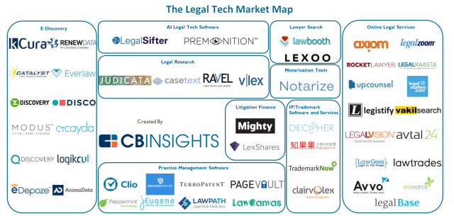 CBInsights_Legal.tech_.market.map.png