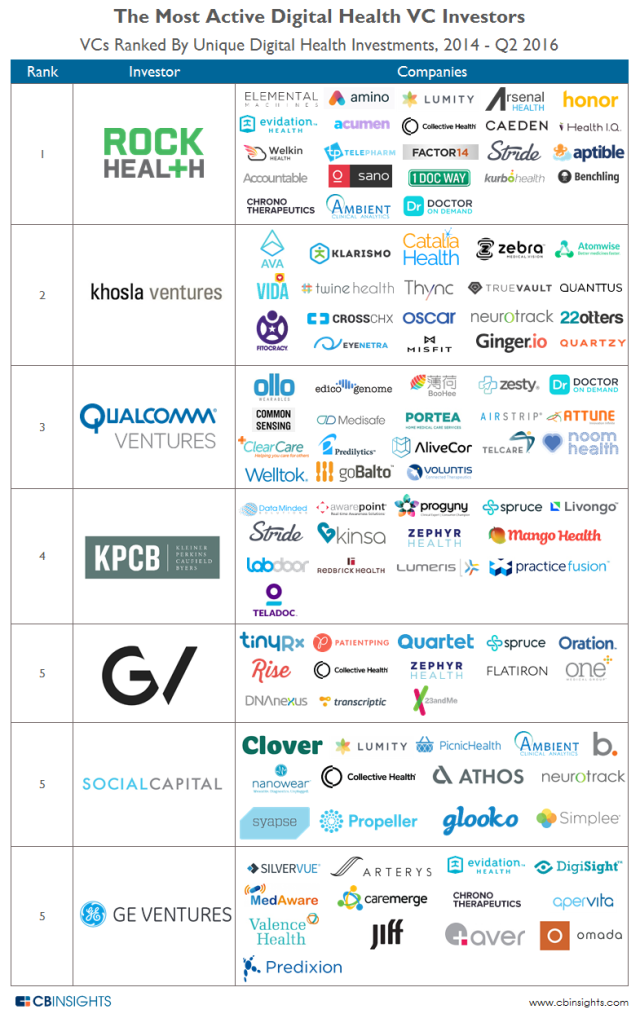 CBInsights_Top-Digital-Health-Investors