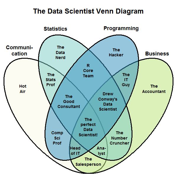 The New Data Scientist Venn Diagram Whats The Big Data