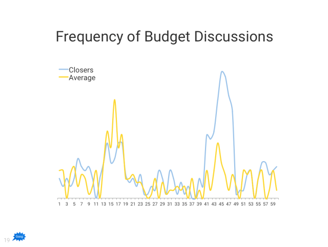 GongBudgetFrequency