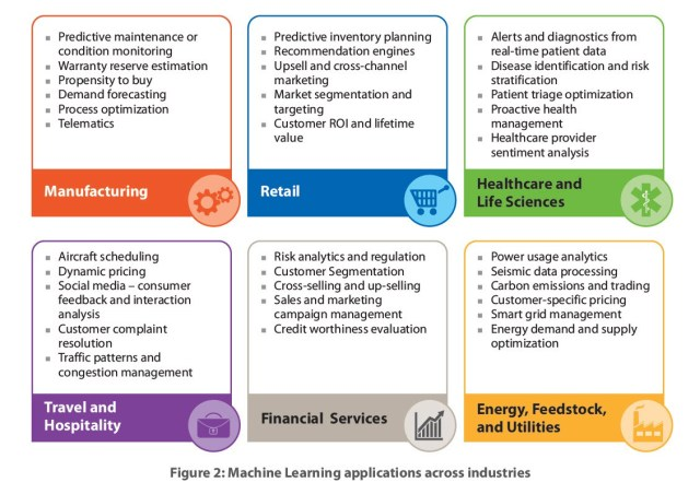 Machine Learning Applications By Industry What S The Big