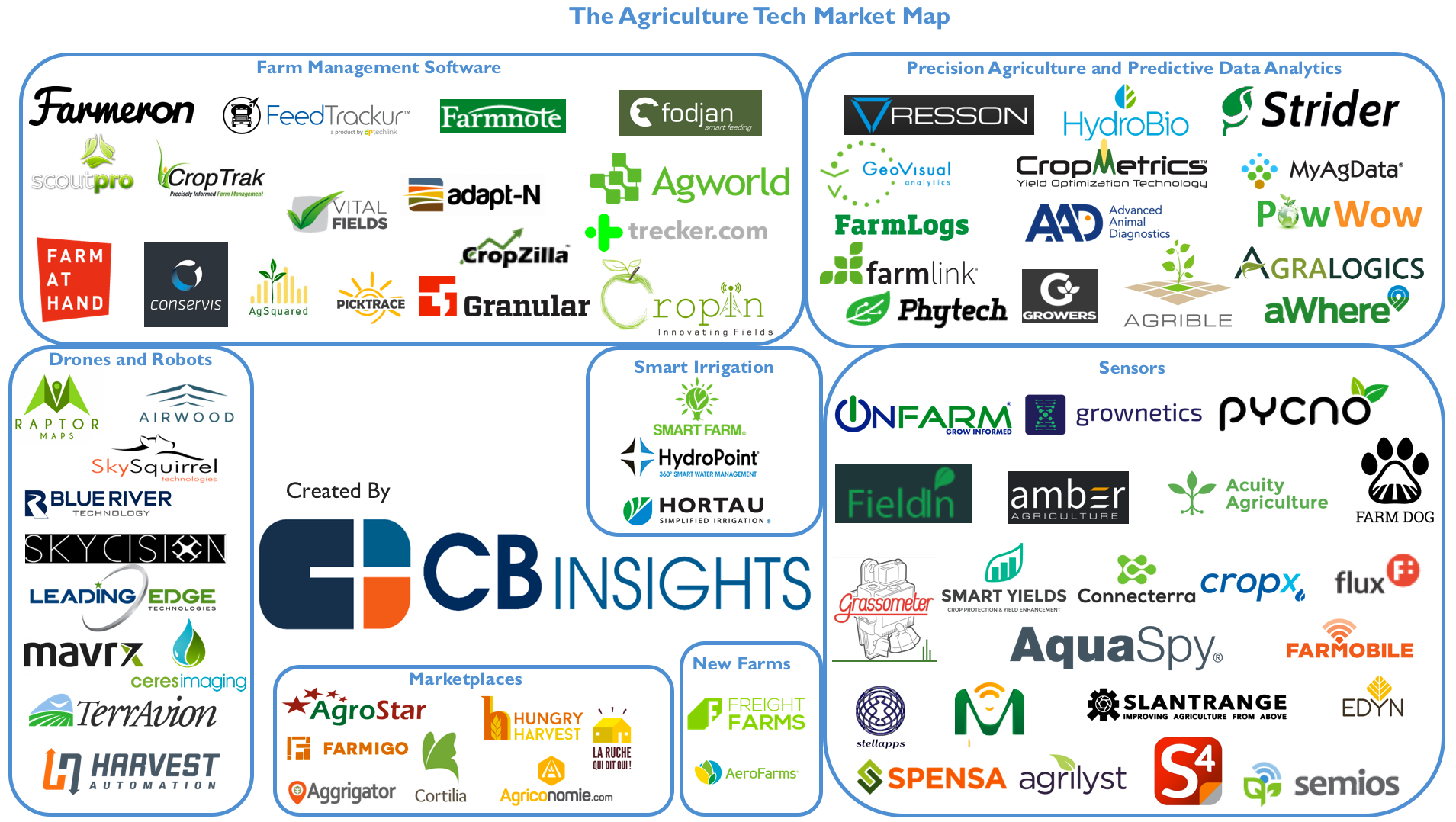 77 Startups Disrupting The Agriculture Industry What S