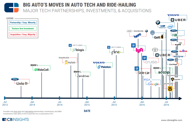 CBinsights_big-auto-August-2016